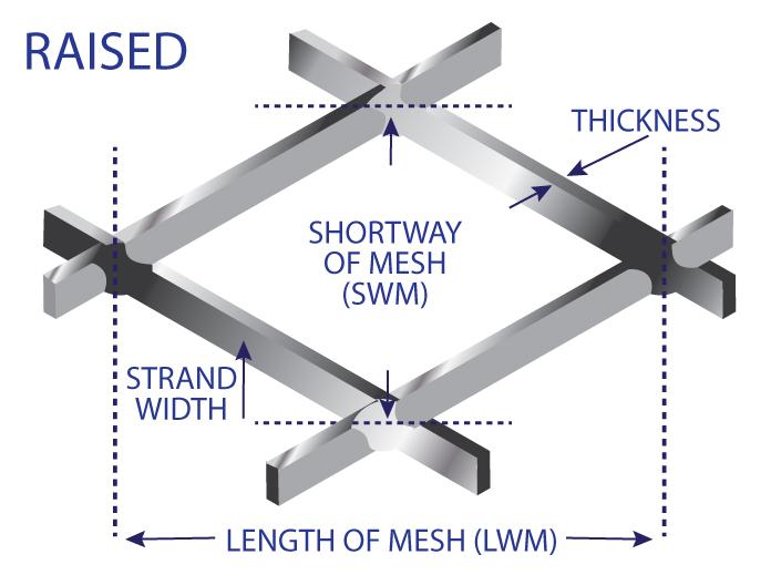 Mesh-dimensions-raised